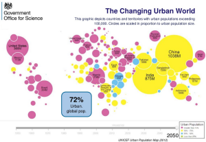 Urbanization Statistics