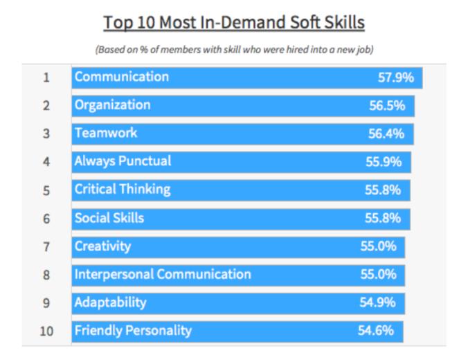 soft-skills-linkedin