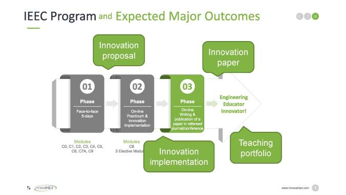 IEEC Program and Expected Major Outcomes